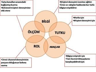 omni_satis_elemani
